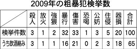 2009年の粗暴犯検挙数