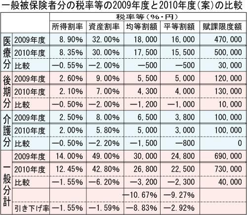 国保税率引き下げへ/宮古島市10年度